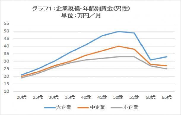 企業規模・年齢別賃金(男性) 単位:万円/月