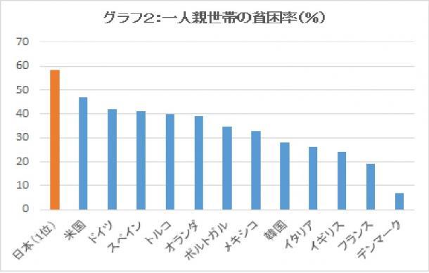 写真・図版 : 一人親世帯の貧困率(%) OECD調べ