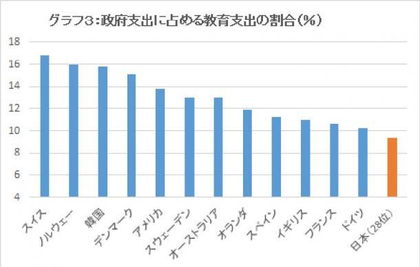 写真・図版 : 政府支出に占める教育支出の割合(%) OECD調べ
