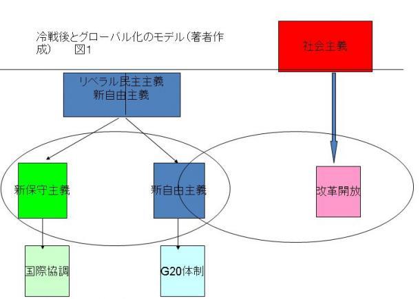写真・図版 : 図1:冷戦後とグローバル化のモデル(外岡秀俊作成)