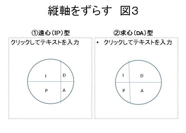 写真・図版 : 図3 縦軸をずらす