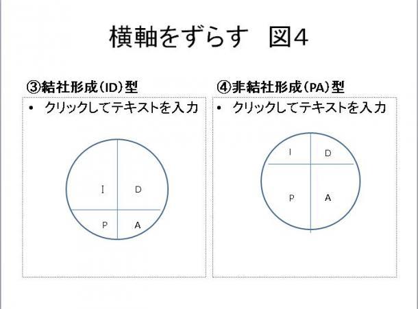 写真・図版 : 図4 横軸をずらす