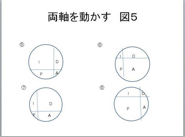写真・図版 : 図5 両軸を動かす