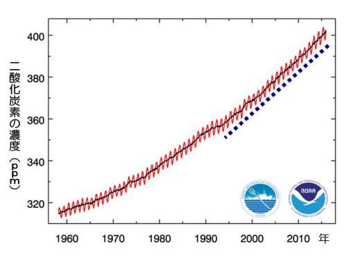 見当外れの「温暖化対策」