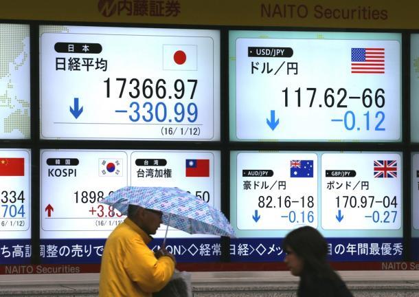 日経平均株価は一時300円超下落した=1月12日
