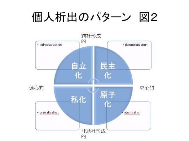 図2 個人析出のパターン