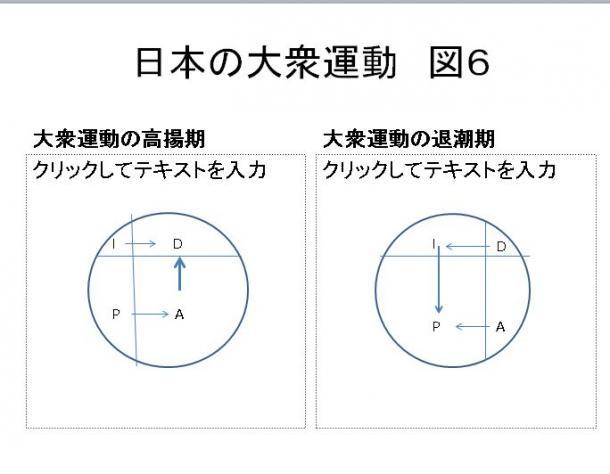 図6 日本の大衆運動