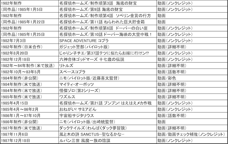 写真・図版 : 舘野仁美さん フィルモグラフィー 「テレコム・アニメーションフィルム時代」
