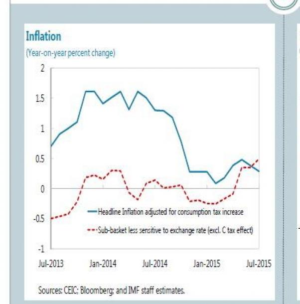 写真・図版 : 日本の物価上昇率は2013年半ばから2015年半ばにかけ、為替相場の影響を受けにくい品目ベースでは、0%前後で推移していた(IMFの資料から)