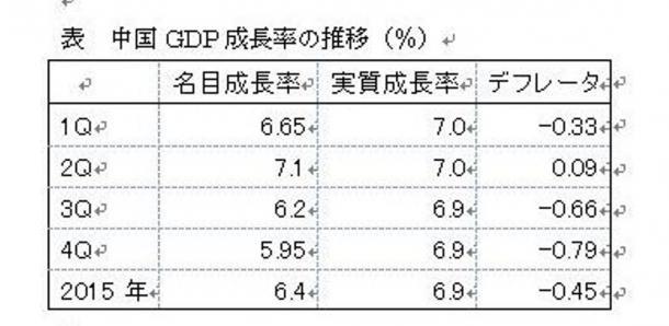 中国GDP成長率の推移(%)