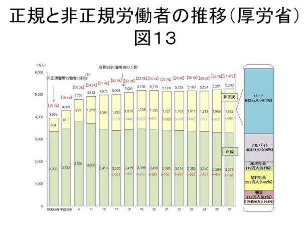 写真・図版 : 図13 正規と非正規労働者の推移(厚労省)