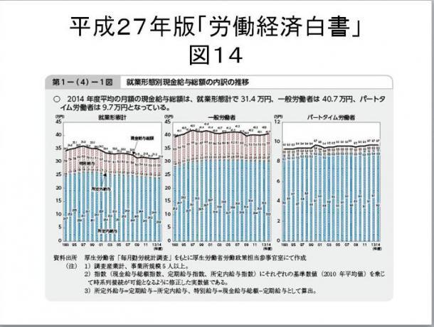 図14 平成27年版「労働経済白書」