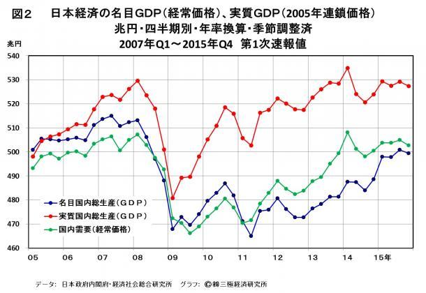 写真・図版 : 図2 日本経済の名目GDP(経常価格)、実質GDP(2005年連鎖価格)
