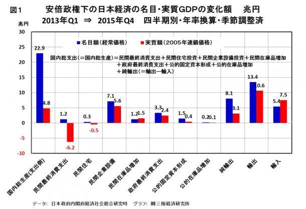 図1 安倍政権下の日本経済の名目・実質GDPの変化額