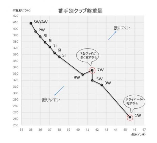 写真・図版 : 番手別クラブ総重量を示すグラフ。7番ウッドとドライバーの異質性が際立つ
