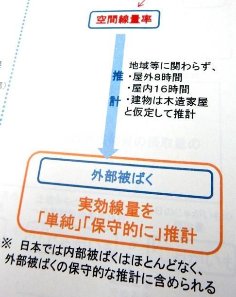 写真・図版 : 2013年6月17日の会議資料から。従来の日本の推計手法を「単純」「保守的」と評価している