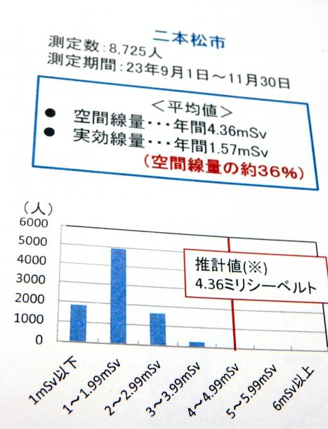 写真・図版 : 2013年6月28日の会議資料から。個人線量計だと空間線量より低い数値になることが示されていた