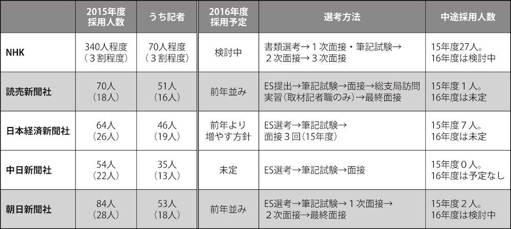 各社の採用活動 2015年度の実績と2016年度の計画 ※採用人数と記者のカッコ内は女性(内数)