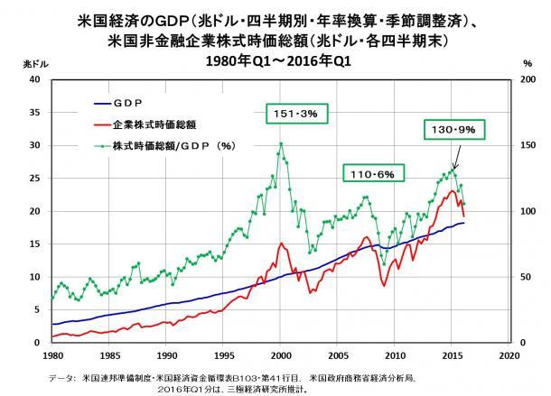 写真・図版 : 米国経済のGDP(兆ドル・四半期別・年率換算・季節調整済)、米国非金融企業株式時価総額(兆ドル・各四半期末) 1980年Q1-2016年Q1