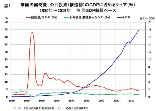 写真・図版 : 米国の国防費、公共投資(構造物)のGDPにしめるシェア(%) 1930年~2015年