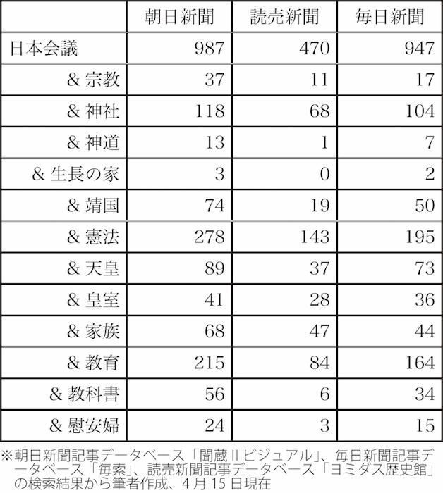 写真・図版 : 表2 主要三紙における「日本会議」と関連語の登場回数