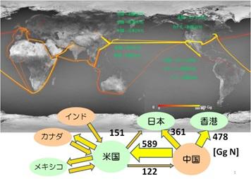 写真・図版 : 国際貿易を通じた活性窒素の動き。活性窒素とは酸化窒素など窒素化合物に含まれる窒素のこと。産業活動により莫大な窒素化合物が生成され、酸性雨などの問題を引き起こしている。