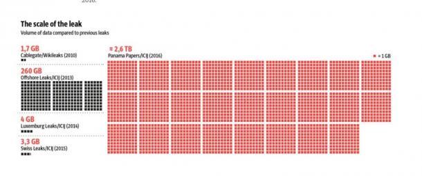 リーク文書の大きさの比較  これまでのリークで、右がパナマ文書のリーク(南ドイツ新聞のウェブサイトから)