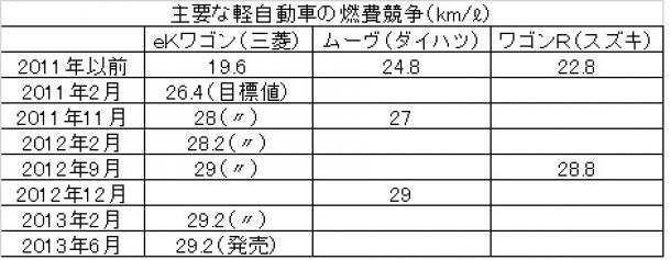 主要な軽自動車の燃費競争