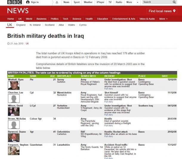 イラク戦争での英兵の戦死者は179人となった(BBCのウェブサイトより)