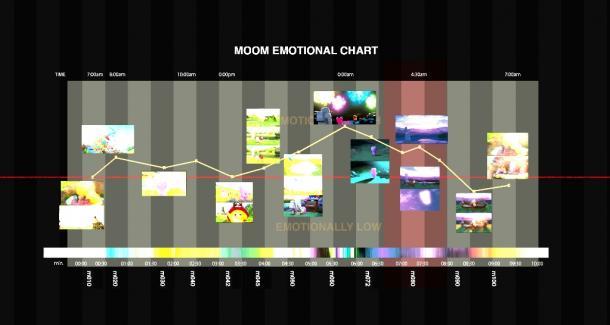 『ムーム』のエモーショナルチャート。横軸は時間、縦軸はライティングの明暗と対応している。折れ線グラフで心理的効果も明確になる