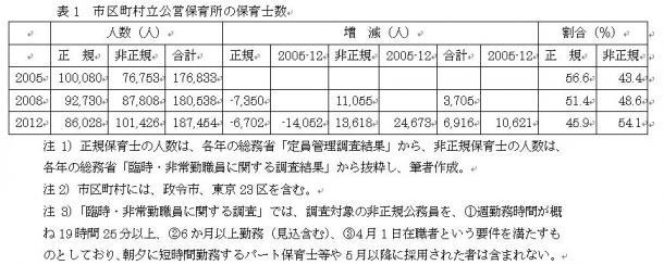 写真・図版 : 表1 市区町村立公営保育所の保育士数