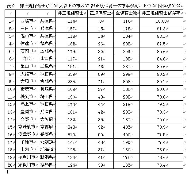 写真・図版 : 表2 非正規保育士が100人以上の市区で、非正規保育士依存率が高い上位20団体