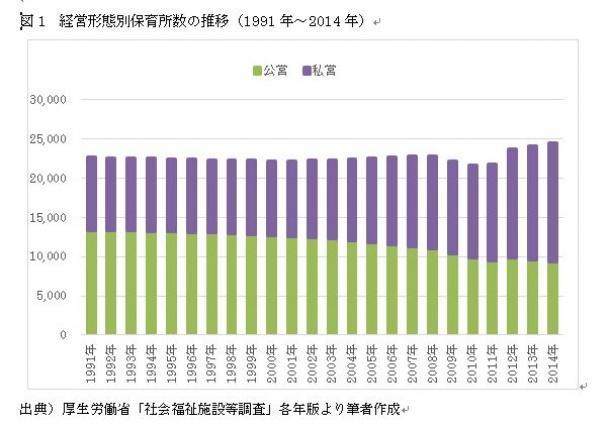写真・図版 : 図1 経営形態別保育所数の推移