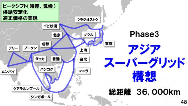 アジア・スーパー・グリッド構想