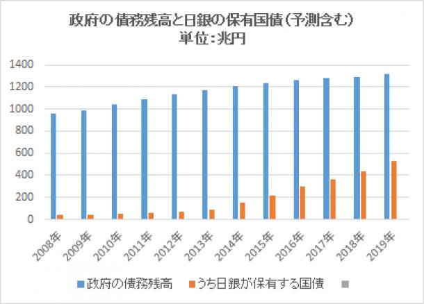 政府の債務残高と日銀の保有国債(予測含む) 単位:兆円