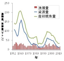 写真・図版 : クロマグロの資源量と産卵親魚量の推定値=国際漁業機関資料より