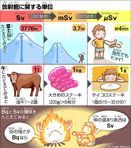 写真・図版 : 2011年8月6日付「ののちゃんのDO科学」に添えられたイラスト