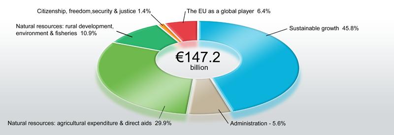 写真・図版 : 図1:EU予算の総額約16兆円と内訳(2013年)。加盟28カ国がGDPの約1%を供出して歳入とする。各種インフラ整備やEU内ネット形成などを予算化。未来の欧州合衆国への統合化・東西格差是正など戦略的に支出されている。