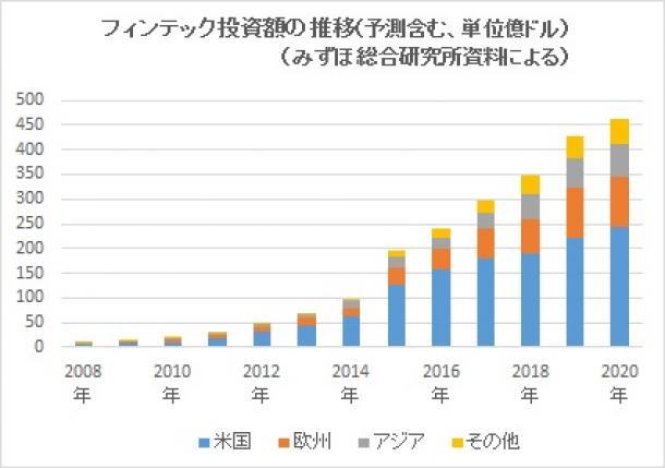 写真・図版 : グラフ「フィンテック投資額の推移」