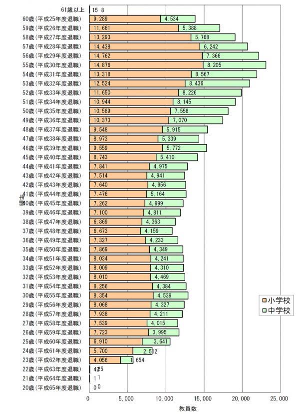 写真・図版 : 出典)文部科学省初等中等教育局財務課調べ