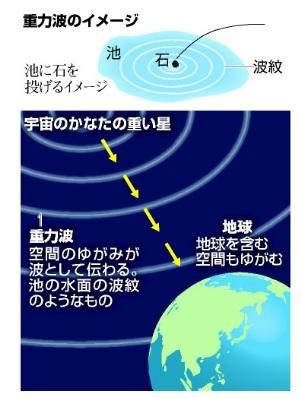 写真・図版 : 重力波のイメージ