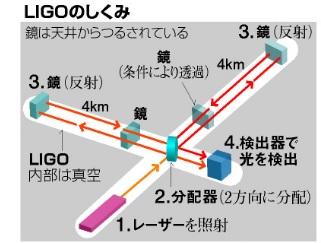 写真・図版 : LIGOのしくみ