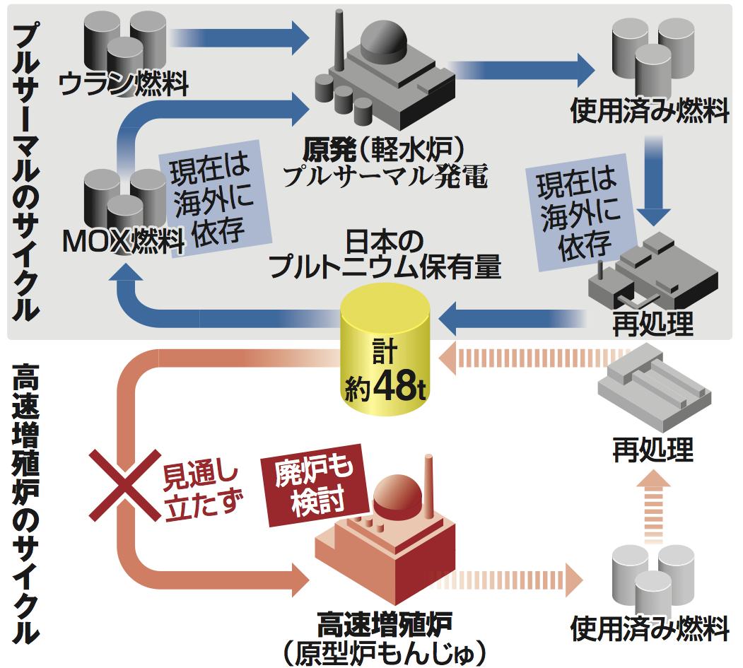 核燃料サイクルのイメージ