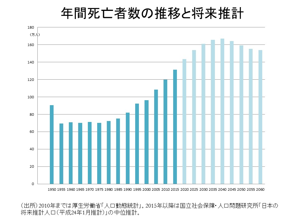 年間死亡者数の推移と将来推計