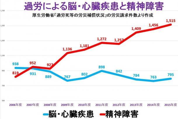 写真・図版 : (厚生労働省が毎年度に発表している「過労死等の労災補償状況」より。作成者・井上伸さん。http://editor.fem.jp/blog/?p=2921より)