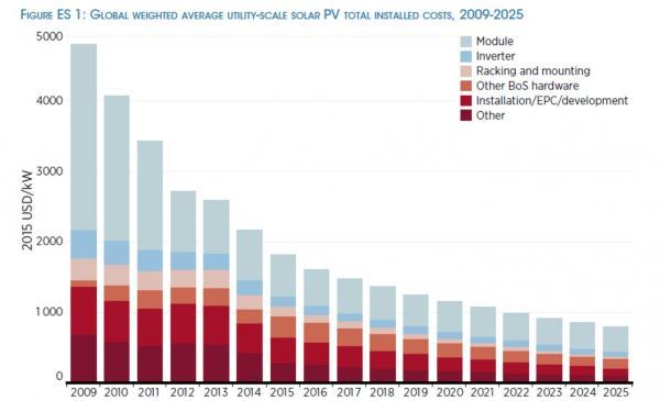 図1 2025年までの太陽光発電の導入コスト予測(IRENA調べ)