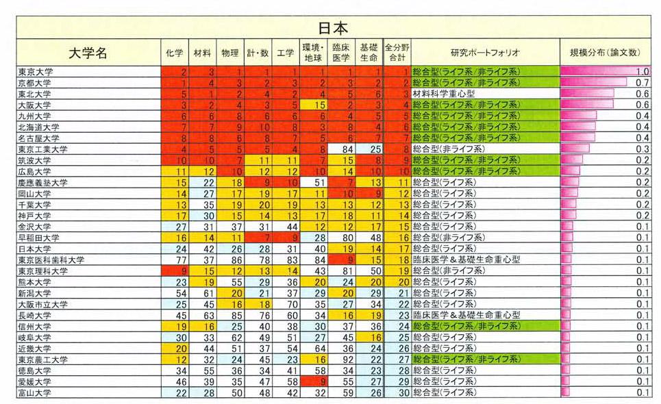 写真・図版 : 図2:日本の大学の論文数ランキング。8つの分野のランクと総合ランクを示す。日本全てが上位に集中。右端の論文数の相対比は急降下。