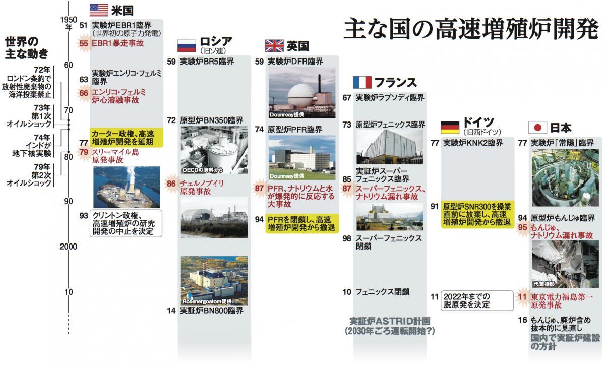 写真・図版 : 主要国の高速増殖炉開発の歴史