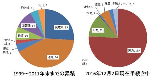 写真・図版 : 環境影響評価手続き中の事業(右のその他は土地区画整理事業の面整備が2件、鉄道、飛行場、河川が各1件。環境省資料より作製(http://www.env.go.jp/policy/assess/3-2search/search.htm、http://www.env.go.jp/policy/assess/3-1procedure)