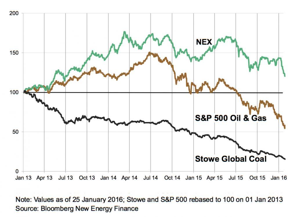 写真・図版 : クリーン・エネルギー (NEX=緑) に比べて石油・ガス (S&P=茶) や石炭 (Stowe=黒)の株価が低迷しているのは明らかだ。Bloomberg調べ